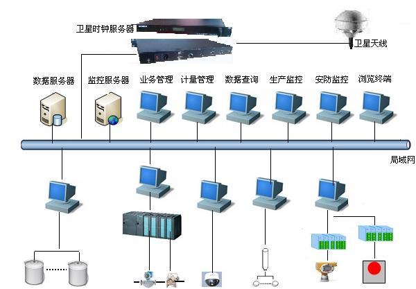 北斗网络对时-NTP对时装置