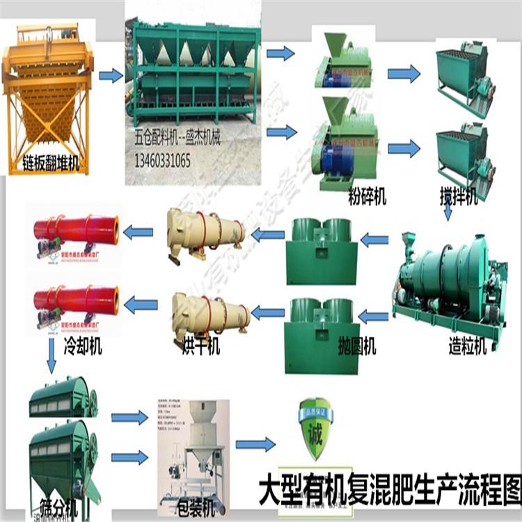 河南秸秆有机肥生产线报价 ,生活垃圾加工有机肥设备去哪买